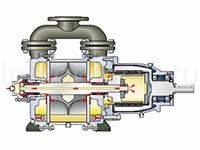 Насосы Hermetic-Pumpen типов LVPG, LVPM, LVPH