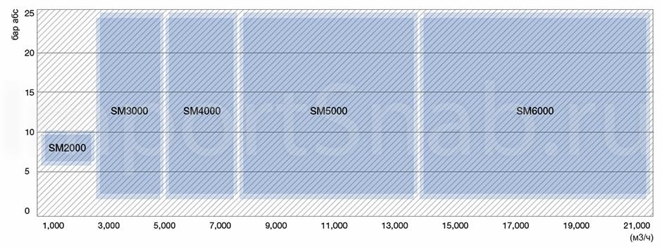 Промышленные компрессоры Samsung SM