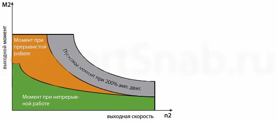 graph 1 - Var-Spe вариаторы, гидродвигатели, насосы