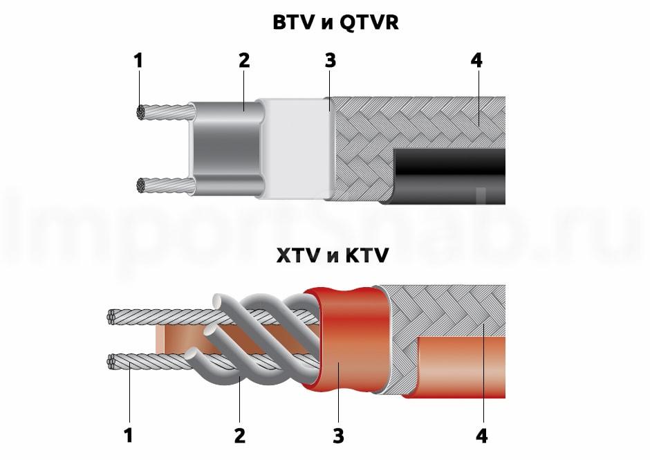 Саморегулируемые греющие кабели Raychem