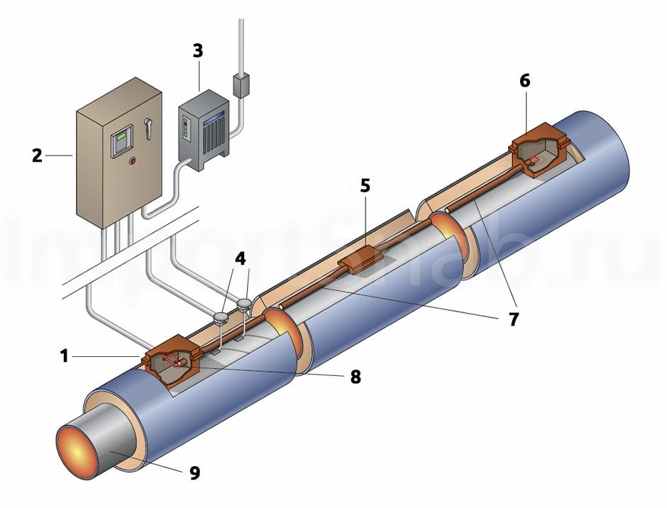 sts - Системы промышленного обогрева Raychem
