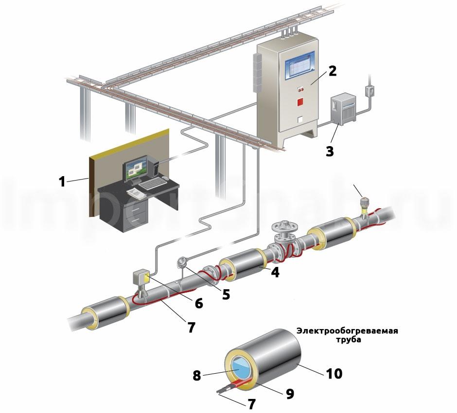 system - Системы промышленного обогрева Raychem