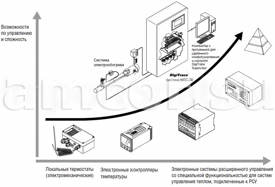 digitrace products 1 - DigiTrace системы управления электрообогревом