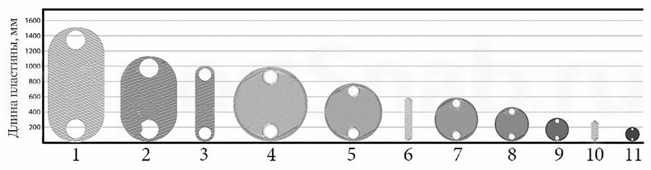 plates 1 - Теплообменники Tranter (Трантер)