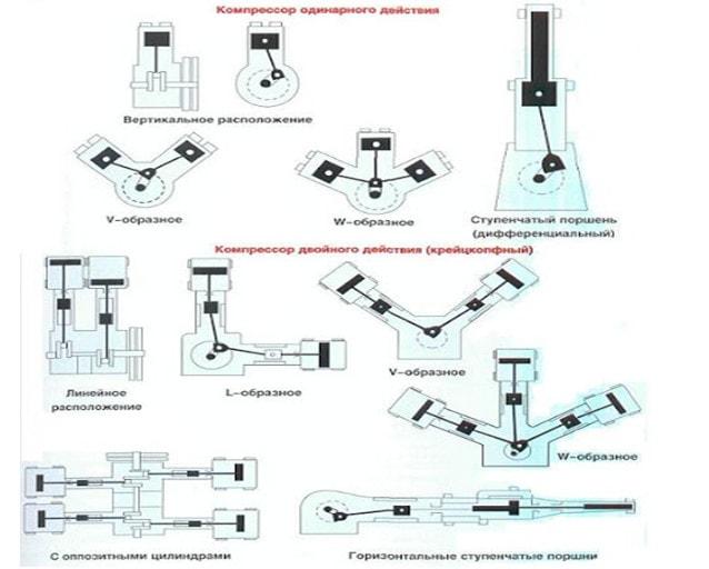Заказать поставку и сервис поршневых компрессоров в России и СНГ от официального производителя.